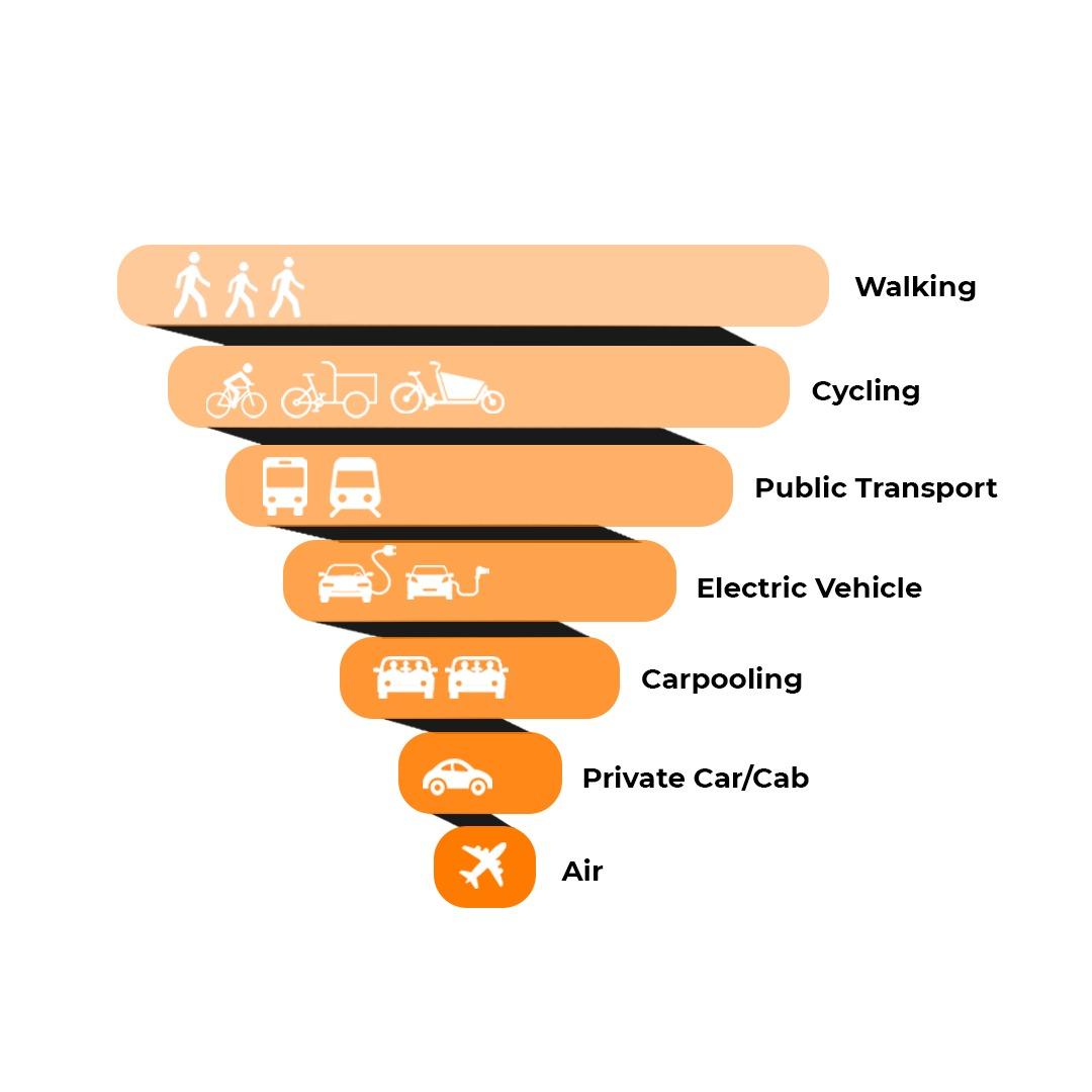 Tummoc , Tummoc app, cycling, walking, electric vehicle, public transport, air
